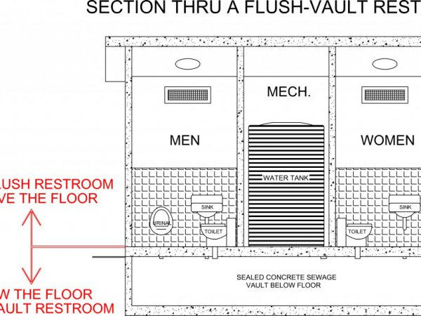 What Are Flush-Vaults?
