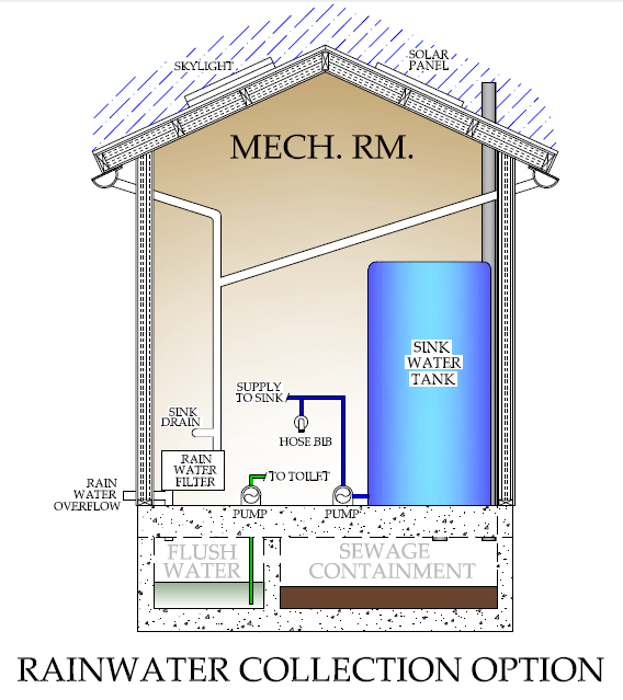 Green Technology Rainwater Collection Option